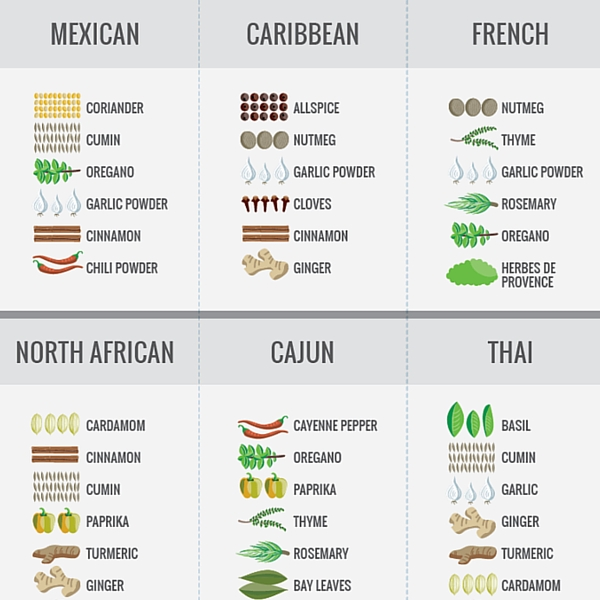 The ultimate guide to spices cook smarts for 8 spices thai cuisine